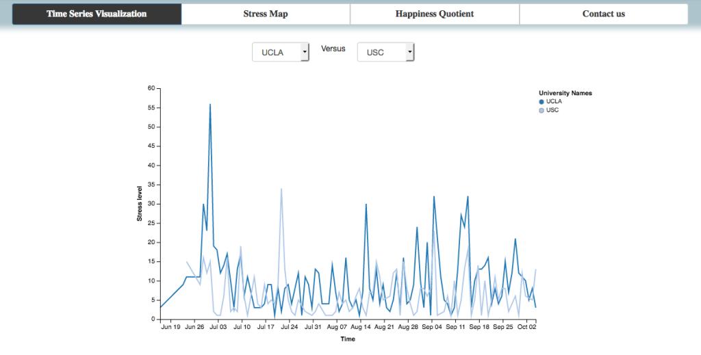 Visualization Graph